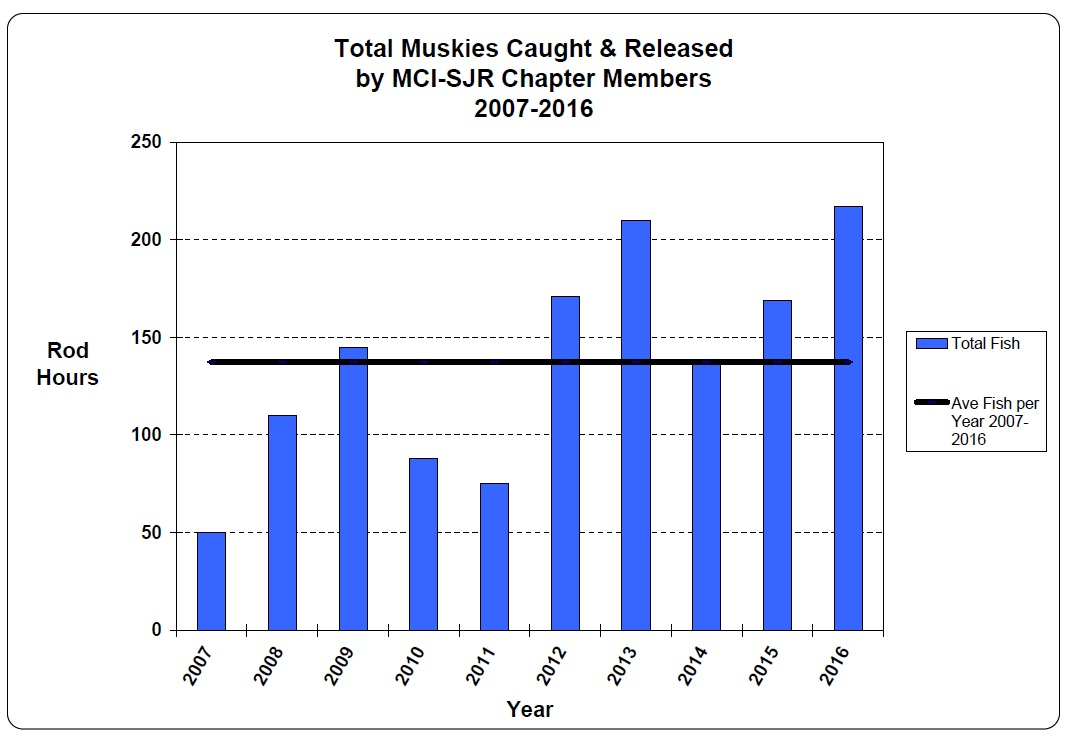 Saint john river chapter research page in 2015 the canadian rivers institute cri confirmed what chapter members have long suspected for years that muskies are spawning in the saint john geenschuldenfo Image collections